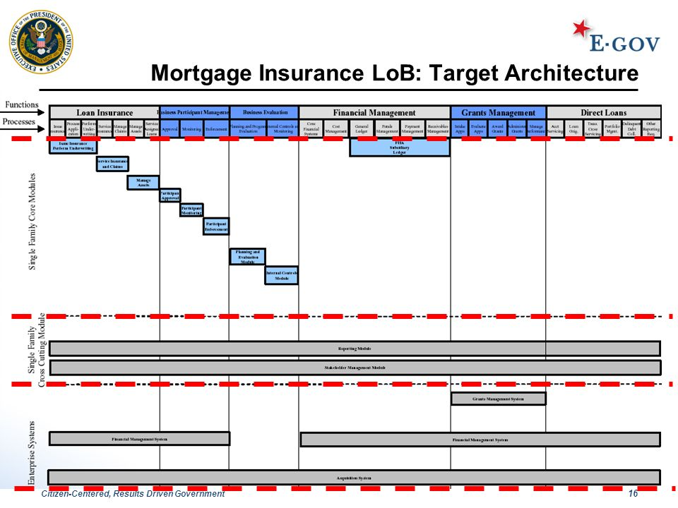 Citizen-Centered, Results Driven Government 16 Mortgage Insurance LoB: Target Architecture