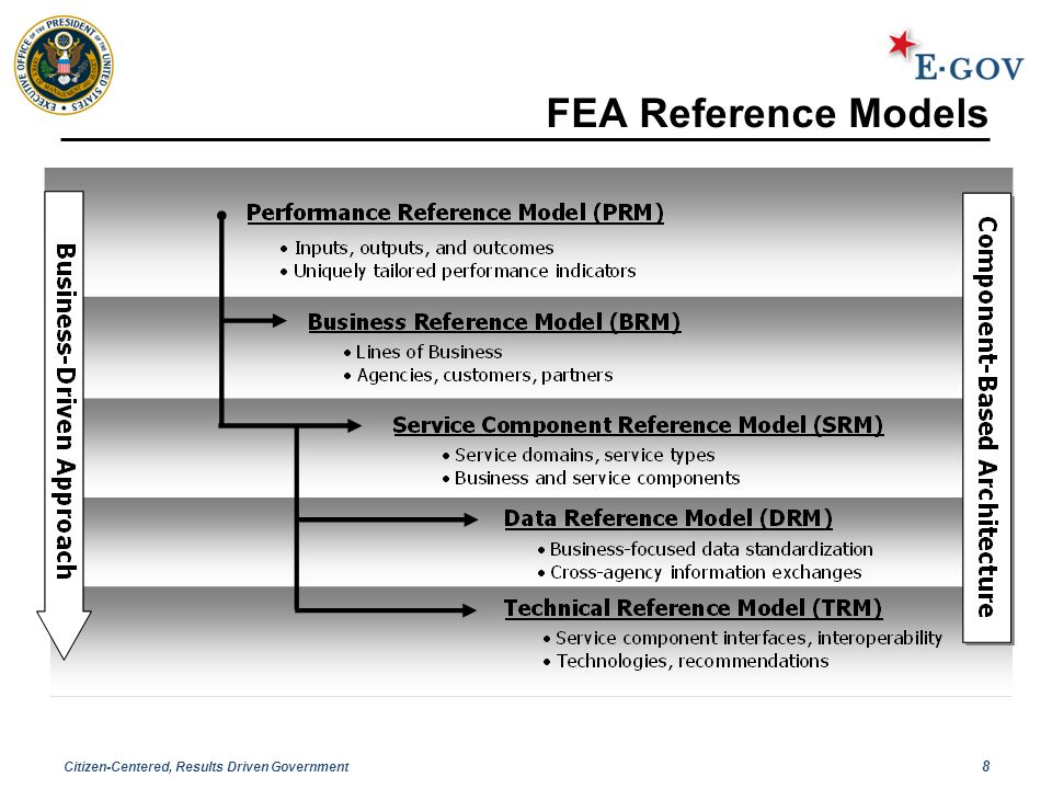 Citizen-Centered, Results Driven Government 8 FEA Reference Models