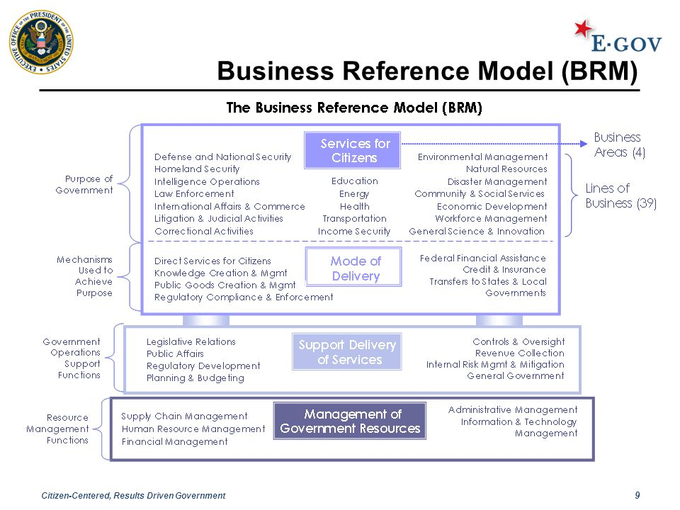 Citizen-Centered, Results Driven Government 9 Business Reference Model (BRM)