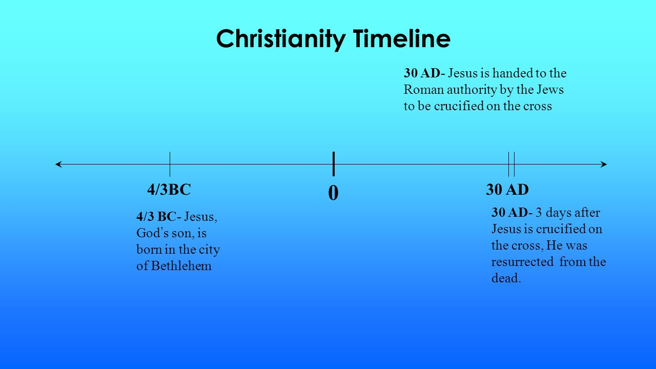 Christianity Timeline 4/3 BC- Jesus, God ' s son, is born in the city of Bethlehem 30 AD- Jesus is handed to the Roman authority by the Jews to be crucified on the cross 30 AD- 3 days after Jesus is crucified on the cross, He was resurrected from the dead.