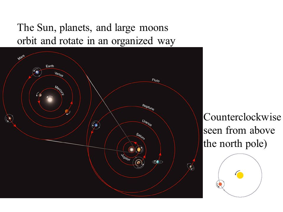 The Sun, planets, and large moons orbit and rotate in an organized way Counterclockwise seen from above the north pole)