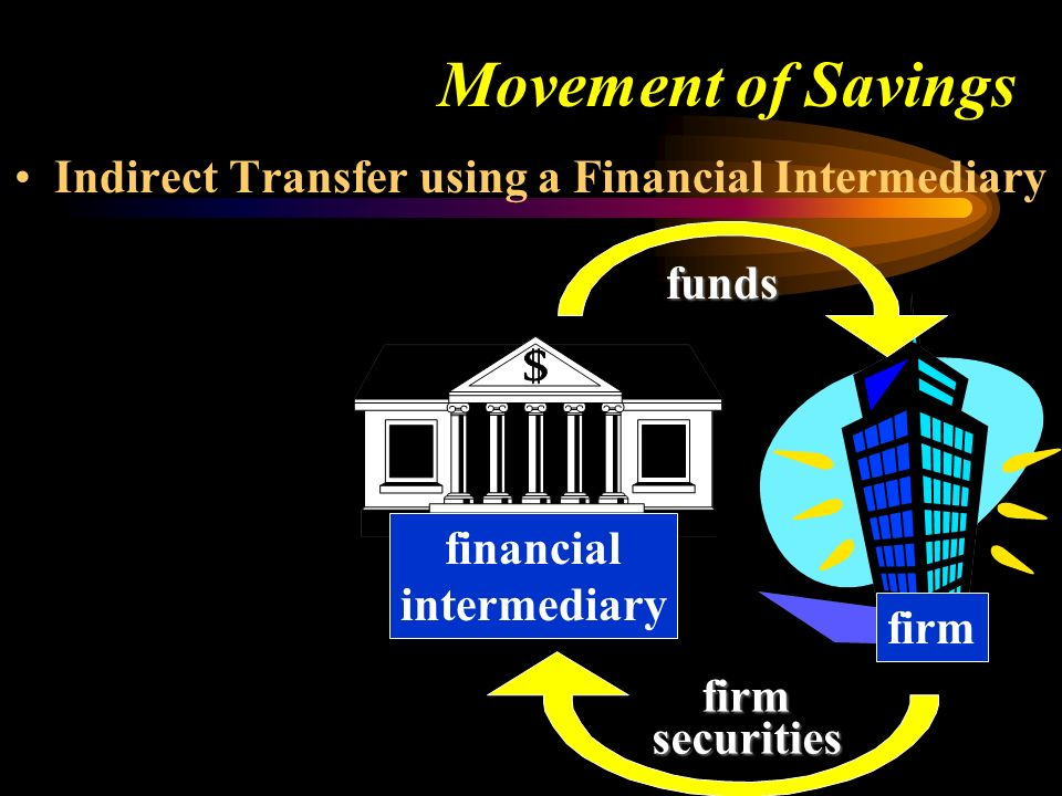 Movement of Savings Indirect Transfer using a Financial Intermediary funds firmsecurities financial intermediary firm