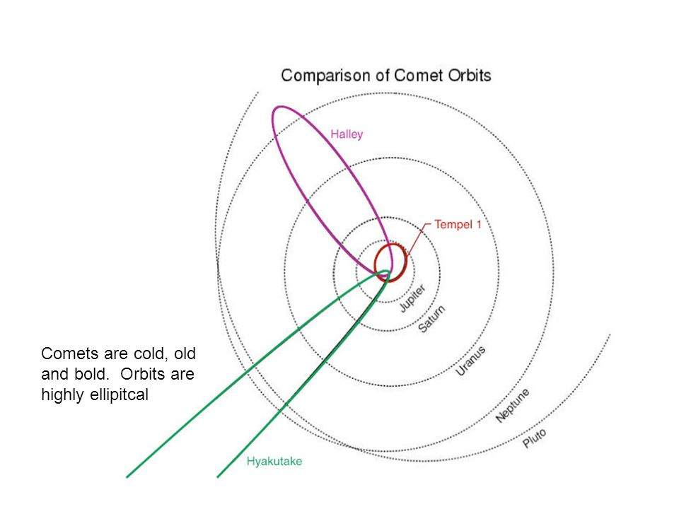 Comets are cold, old and bold. Orbits are highly ellipitcal
