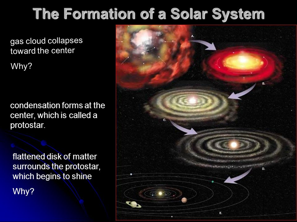 The Formation of a Solar System gas cloud collapses toward the center Why.