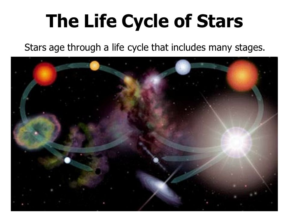 The Life Cycle of Stars Stars age through a life cycle that includes many stages.