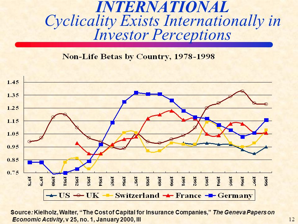 11 CAPITAL P/C PHS Exhibiting Cyclicality Source: A.M.
