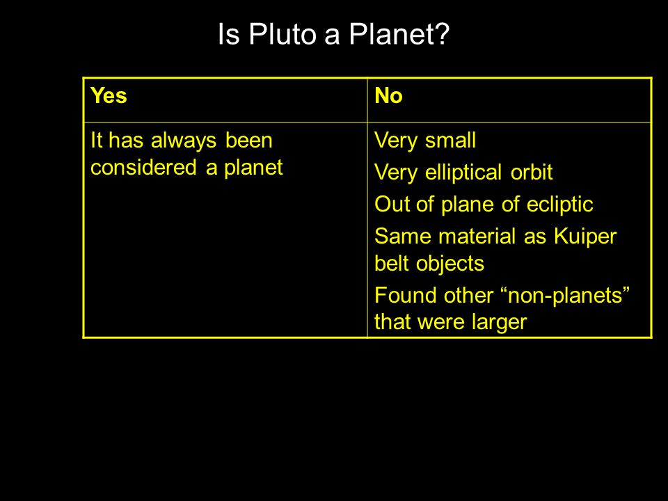 Is Pluto a Planet.