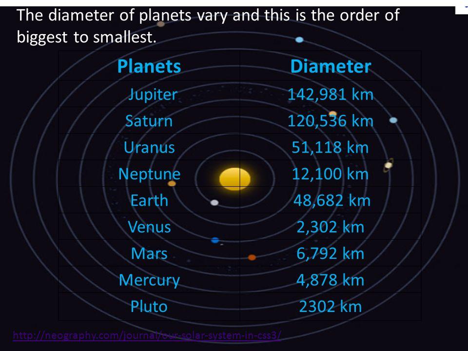 The diameter of planets vary and this is the order of biggest to smallest. PlanetsDiameter Jupiter142,981 km Saturn120,536 km Uranus51,118 km Neptune1