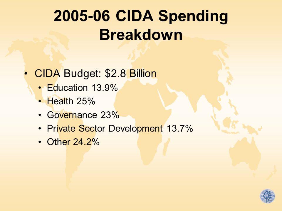 2005-06 CIDA Spending Breakdown CIDA Budget: $2.8 Billion Education 13.9% Health 25% Governance 23% Private Sector Development 13.7% Other 24.2%