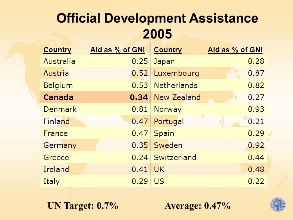 Official Development Assistance 2005 CountryAid as % of GNICountryAid as % of GNI Australia0.25Japan0.28 Austria0.52Luxembourg0.87 Belgium0.53Netherlands0.82 Canada0.34New Zealand0.27 Denmark0.81Norway0.93 Finland0.47Portugal0.21 France0.47Spain0.29 Germany0.35Sweden0.92 Greece0.24Switzerland0.44 Ireland0.41UK0.48 Italy0.29US0.22 UN Target: 0.7%Average: 0.47%