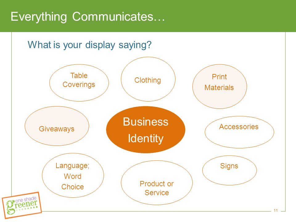11 Everything Communicates… Business Identity Print Materials Signs Clothing What is your display saying.
