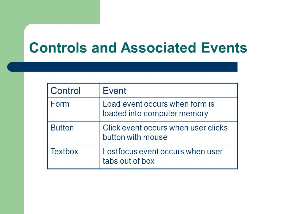 Controls and Associated Events ControlEvent FormLoad event occurs when form is loaded into computer memory ButtonClick event occurs when user clicks button with mouse TextboxLostfocus event occurs when user tabs out of box
