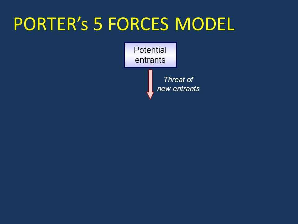 Potential entrants Threat of new entrants PORTER's 5 FORCES MODEL