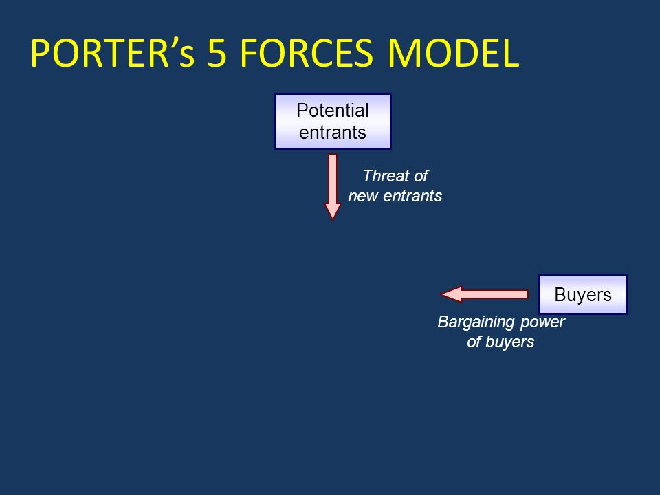 Potential entrants Threat of new entrants Buyers Bargaining power of buyers PORTER's 5 FORCES MODEL