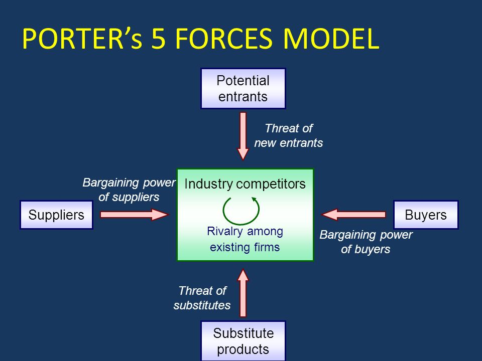Industry competitors Rivalry among existing firms Potential entrants Threat of new entrants Suppliers Bargaining power of suppliers Buyers Bargaining power of buyers Substitute products Threat of substitutes PORTER's 5 FORCES MODEL