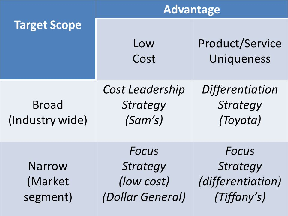Target Scope Advantage Low Cost Product/Service Uniqueness Broad (Industry wide) Cost Leadership Strategy (Sam's) Differentiation Strategy (Toyota) Narrow (Market segment) Focus Strategy (low cost) (Dollar General) Focus Strategy (differentiation) (Tiffany's)