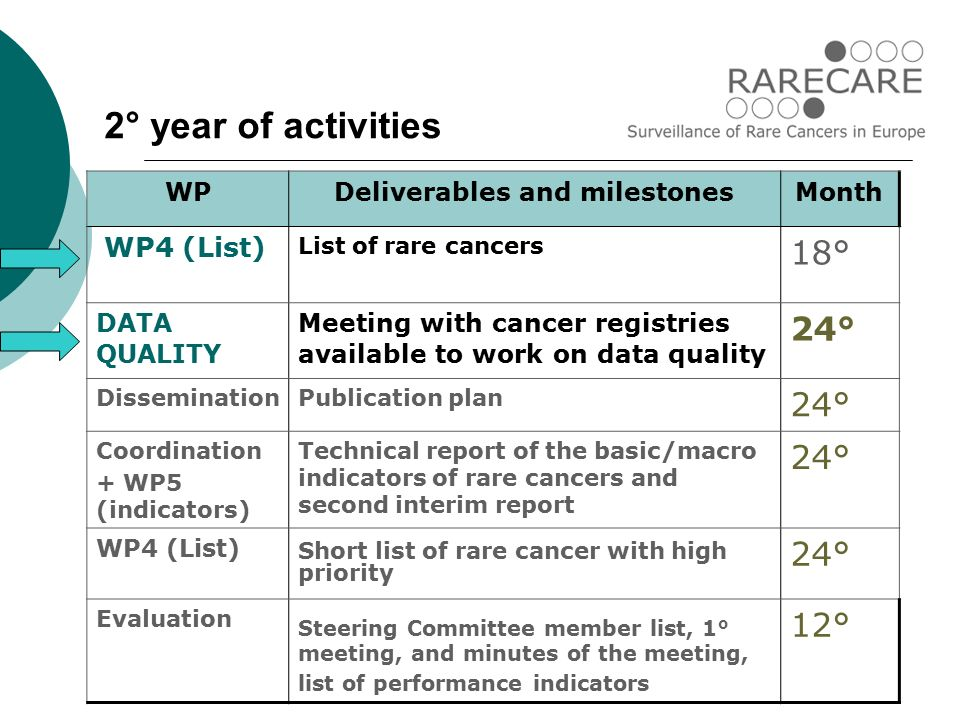 WPDeliverables and milestonesMonth WP4 (List) List of rare cancers 18° DATA QUALITY Meeting with cancer registries available to work on data quality 24° DisseminationPublication plan 24° Coordination + WP5 (indicators) Technical report of the basic/macro indicators of rare cancers and second interim report 24° WP4 (List) Short list of rare cancer with high priority 24° Evaluation Steering Committee member list, 1° meeting, and minutes of the meeting, list of performance indicators 12° 2° year of activities