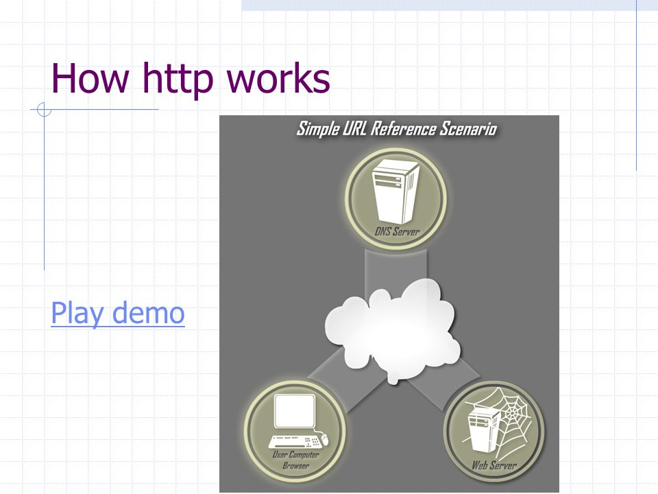 How http works Play demo