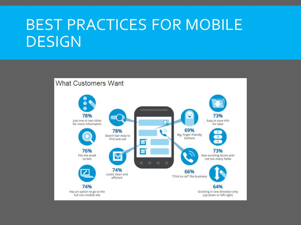 BEST PRACTICES FOR MOBILE DESIGN