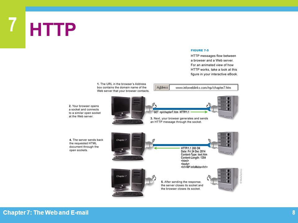 7 HTTP Chapter 7: The Web and  8