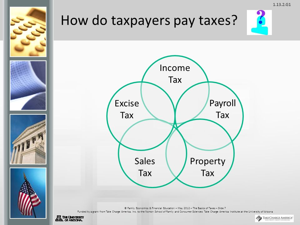 G1 © Family Economics & Financial Education – May 2012 – The Basics of Taxes – Slide 7 Funded by a grant from Take Charge America, Inc.