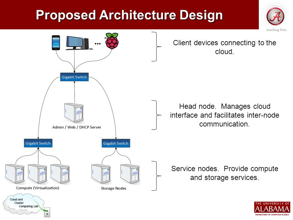 Proposed Architecture Design Client Devices Connecting To The Cloud.