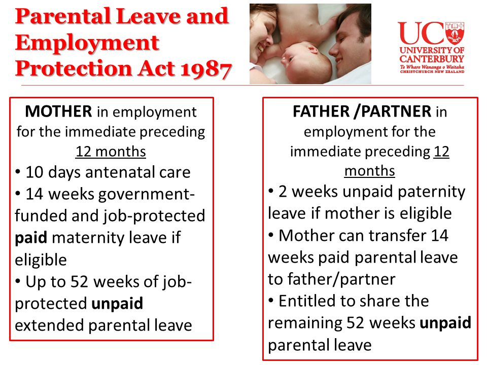 Parental Leave and Employment Protection Act 1987 MOTHER in employment for the immediate preceding 12 months 10 days antenatal care 14 weeks government- funded and job-protected paid maternity leave if eligible Up to 52 weeks of job- protected unpaid extended parental leave FATHER /PARTNER in employment for the immediate preceding 12 months 2 weeks unpaid paternity leave if mother is eligible Mother can transfer 14 weeks paid parental leave to father/partner Entitled to share the remaining 52 weeks unpaid parental leave