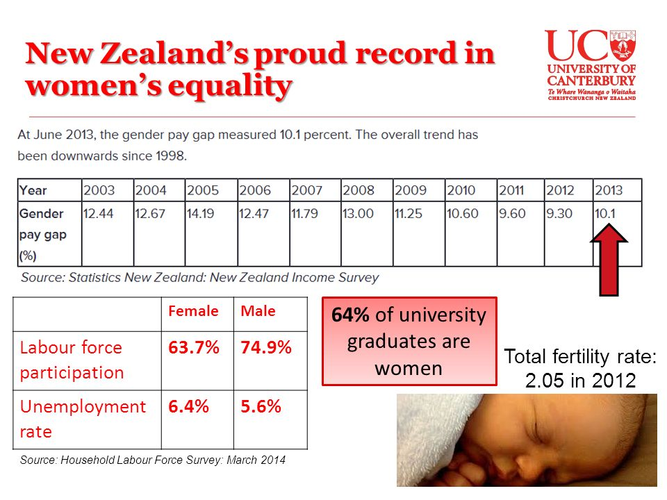 New Zealand's proud record in women's equality FemaleMale Labour force participation 63.7%74.9% Unemployment rate 6.4%5.6% Source: Household Labour Force Survey: March % of university graduates are women Total fertility rate: 2.05 in 2012