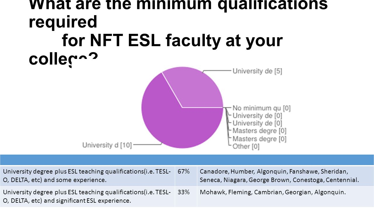Esl info share highlights of results survey respondents ppt what are the minimum qualifications required for nft esl faculty at your college 1betcityfo Gallery