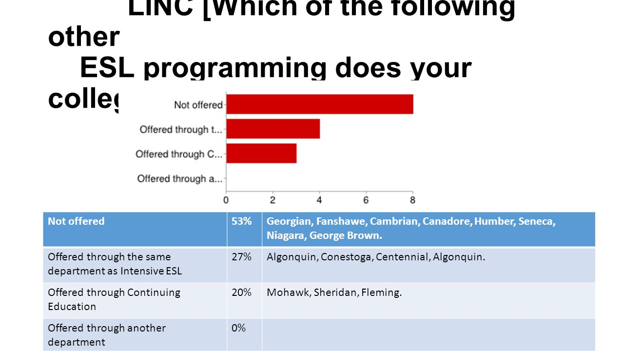 Esl info share highlights of results survey respondents ppt linc which of the following other esl programming does your college offer not offered53 1betcityfo Gallery