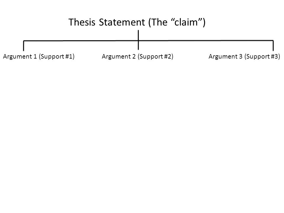 Thesis Statement (The claim ) Argument 1 (Support #1)Argument 2 (Support #2)Argument 3 (Support #3)