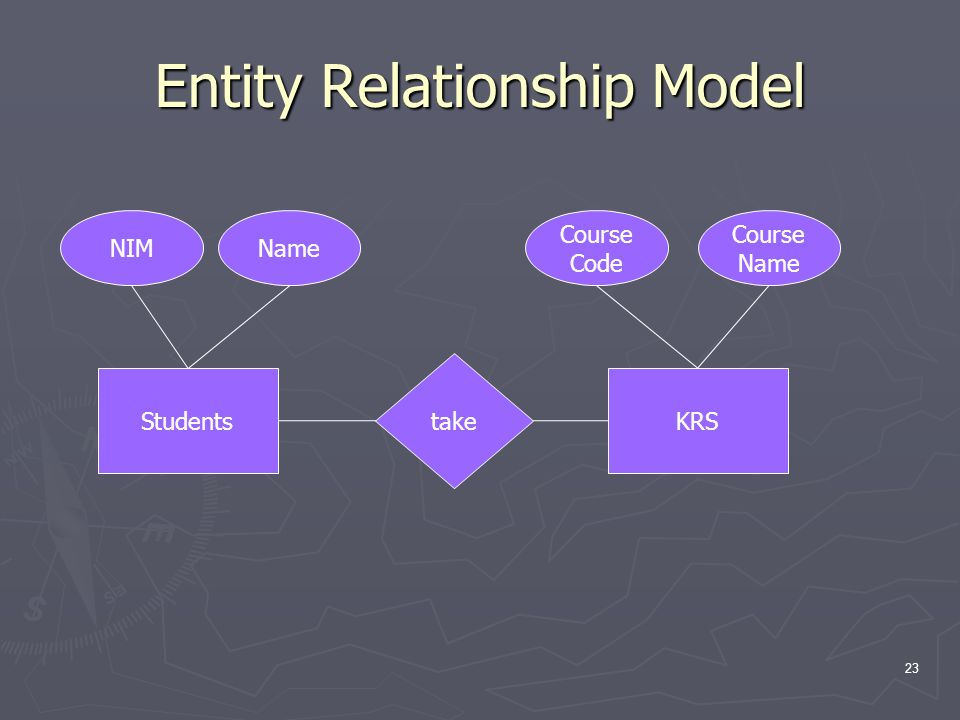 Entity Relationship Model 23 StudentsKRS take NIMName Course Code Course Name