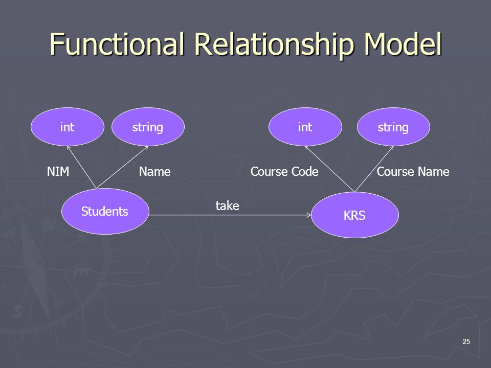 Functional Relationship Model 25 intstringintstring take Students KRS NIMCourse NameCourse CodeName