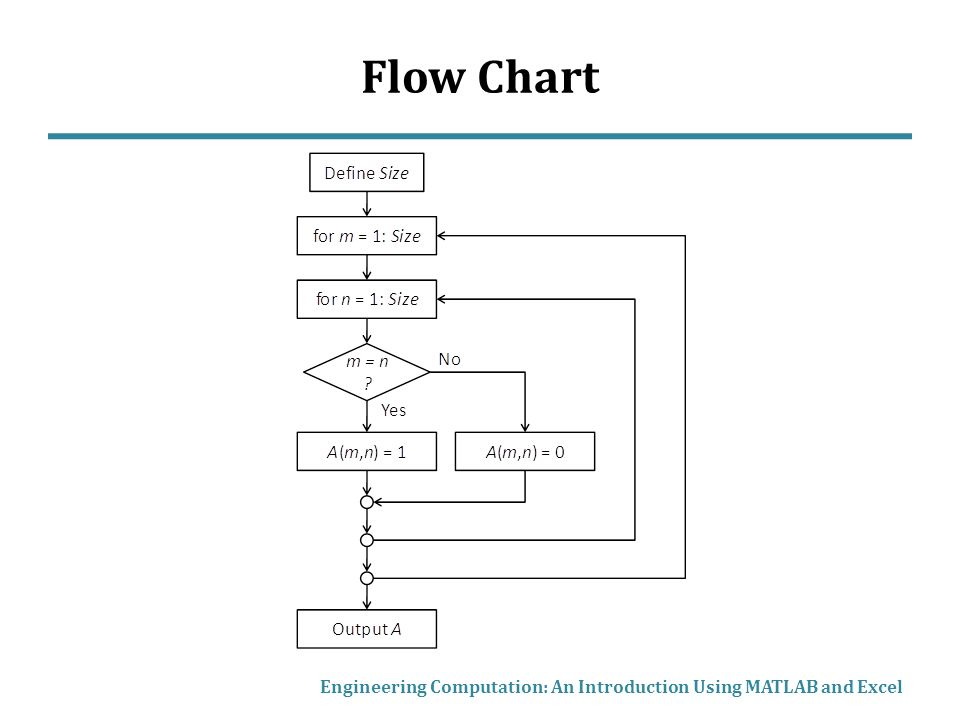 Flow Chart Engineering Computation: An Introduction Using MATLAB and Excel