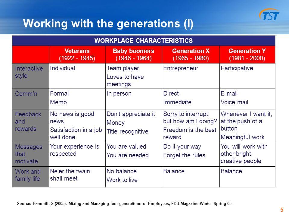 motivators of generation y