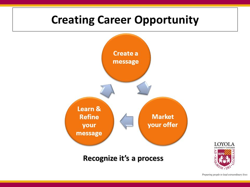 Recognize it's a process Recognize it's a process Creating Career Opportunity