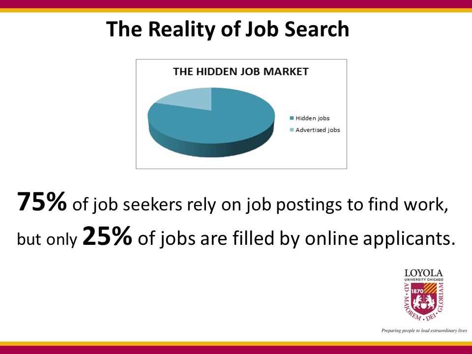 75% of job seekers rely on job postings to find work, but only 25% of jobs are filled by online applicants.