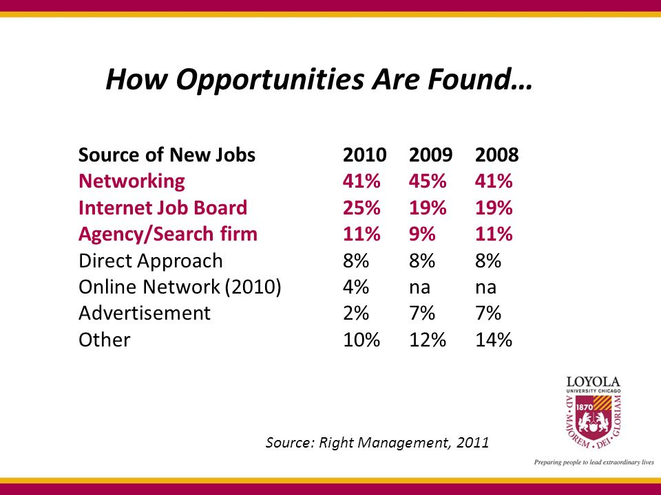 How Opportunities Are Found… Source of New Jobs Networking41%45%41% Internet Job Board25%19%19% Agency/Search firm11%9%11% Direct Approach8%8%8% Online Network (2010)4%nana Advertisement2%7%7% Other10%12%14% Source: Right Management, 2011