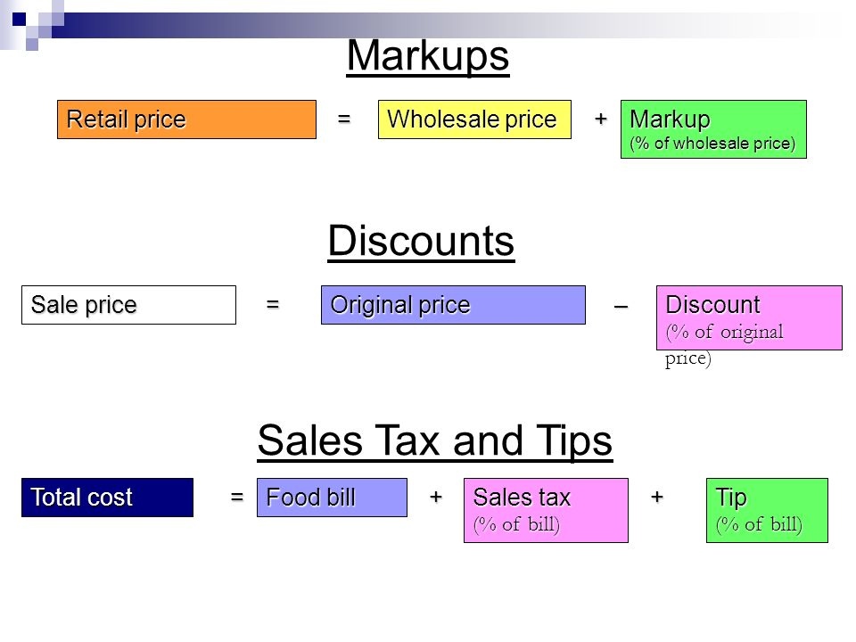 Markups Retail price = Wholesale price + Markup (% of wholesale price) Discounts Sale price = Original price – Discount (% of original price) Sales Tax and Tips Total cost = Food bill + Sales tax (% of bill) + Tip