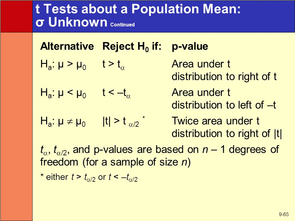 9-65 t Tests about a Population Mean: σ Unknown Continued AlternativeReject H 0 if:p-value H a : µ > µ 0 t > t  Area under t distribution to right of t H a : µ < µ 0 t < –t  Area under t distribution to left of –t H a : µ  µ 0 |t| > t  /2 * Twice area under t distribution to right of |t| t , t  /2, and p-values are based on n – 1 degrees of freedom (for a sample of size n) * either t > t  /2 or t < –t  /2