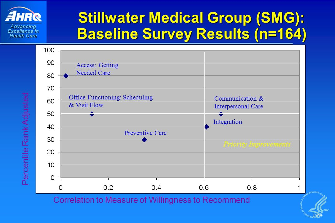 Advancing Excellence in Health Care Stillwater Medical Group (SMG): Baseline Survey Results (n=164) Correlation to Measure of Willingness to Recommend Percentile Rank Adjusted Priority Improvements Communication & Interpersonal Care Access: Getting Needed Care Office Functioning: Scheduling & Visit Flow Preventive Care Integration 1/9/04