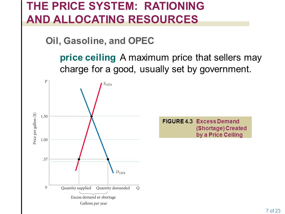 gasoline prices supply demand and