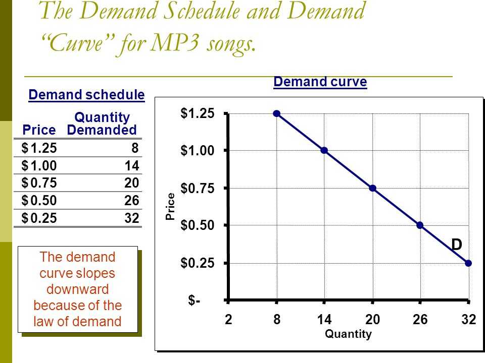 Demand schedule Demand curve Price Quantity Demanded 1.25$ $ $ $ $ 32 $- $0.25 $0.50 $0.75 $1.00 $ Quantity Price D The Demand Schedule and Demand Curve for MP3 songs.