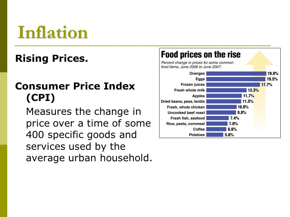 Inflation Rising Prices.