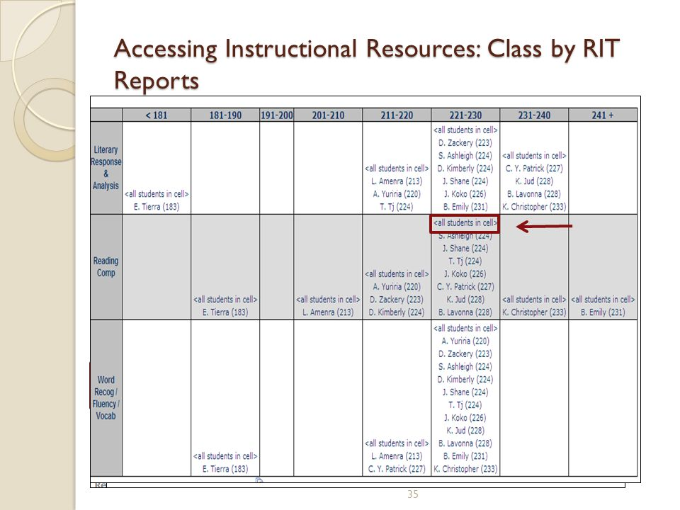 Accessing Instructional Resources: Class by RIT Reports 35 Class Breakdown by Goal for Reading Class Breakdown by Goal for Reading