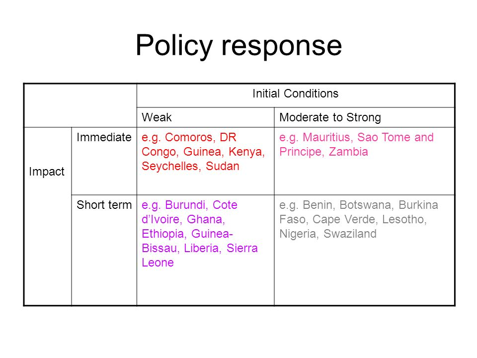 Policy response Initial Conditions WeakModerate to Strong Impact Immediatee.g.