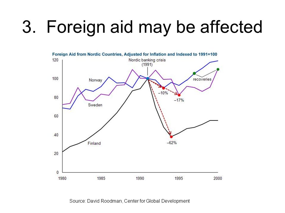 3. Foreign aid may be affected Source: David Roodman, Center for Global Development