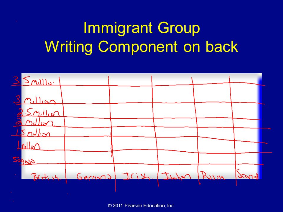 © 2011 Pearson Education, Inc. Immigrant Group Writing Component on back