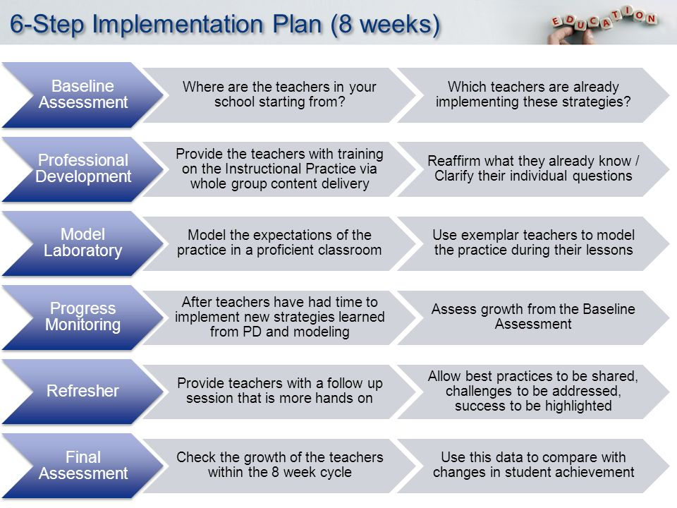 YOUR LOGO 6-Step Implementation Plan (8 weeks) Baseline Assessment Where are the teachers in your school starting from.