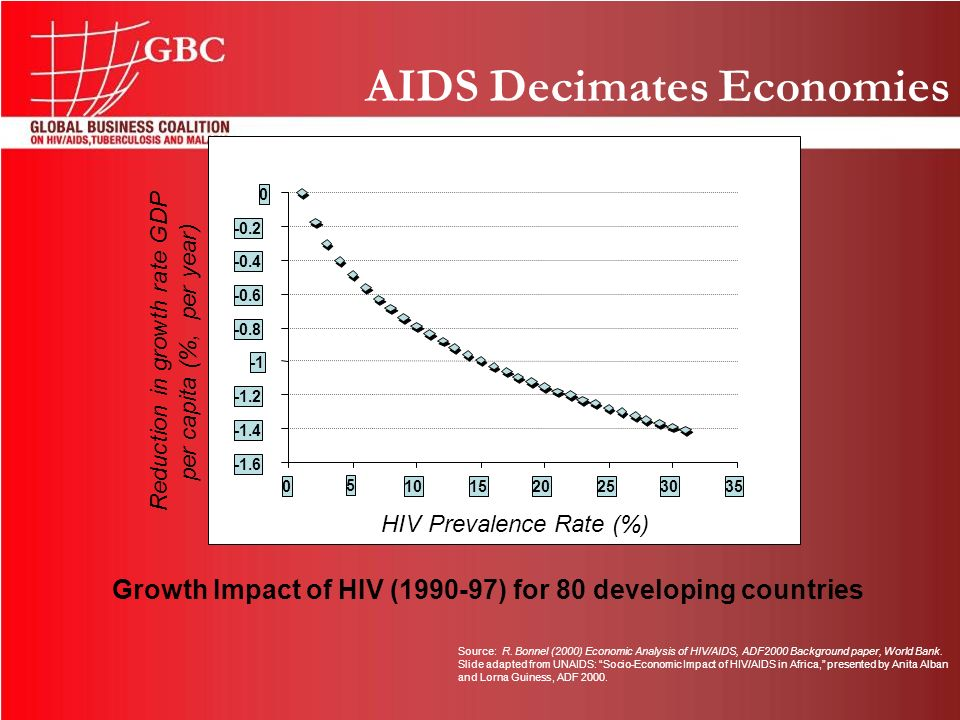 AIDS Decimates Economies -1.6 -1.4 -1.2 -0.8 -0.6 -0.4 -0.2 0 0 5 101520253035 HIV Prevalence Rate (%) Growth Impact of HIV (1990-97) for 80 developing countries Source: R.
